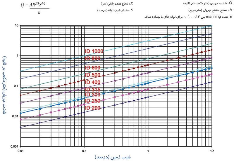 نمودار محاسبه هیدرولیکی