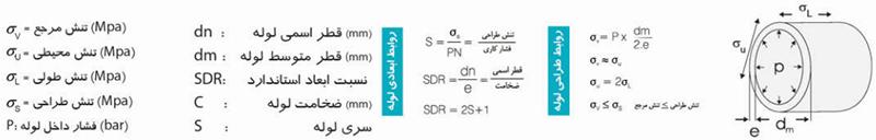 کلاس های مختلف ماده پلی اتیلن