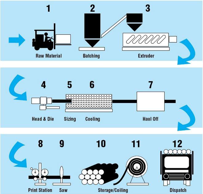 مراحل ساخت و تولید لوله پلی اتیلن